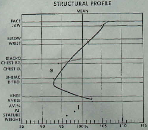 The Dupertuis Structural Profile